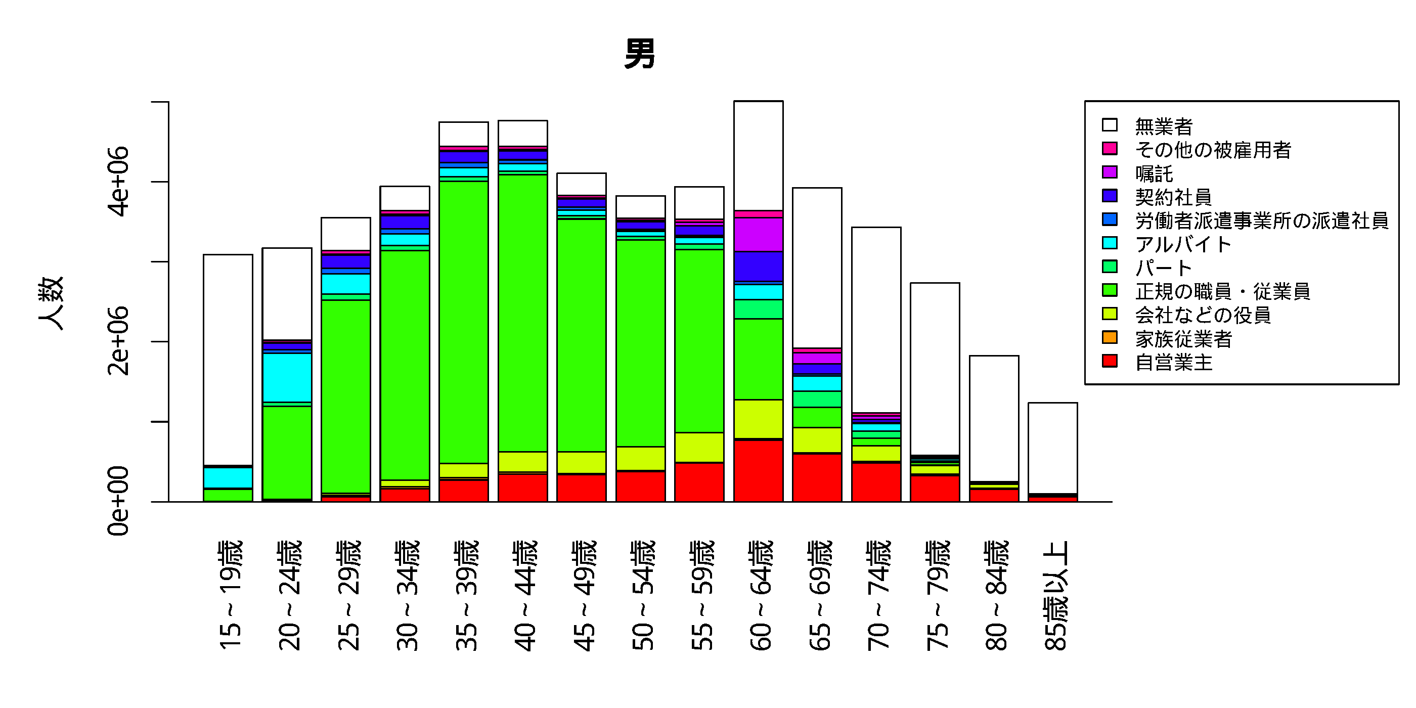 各年齢層における雇用形態の分布 男