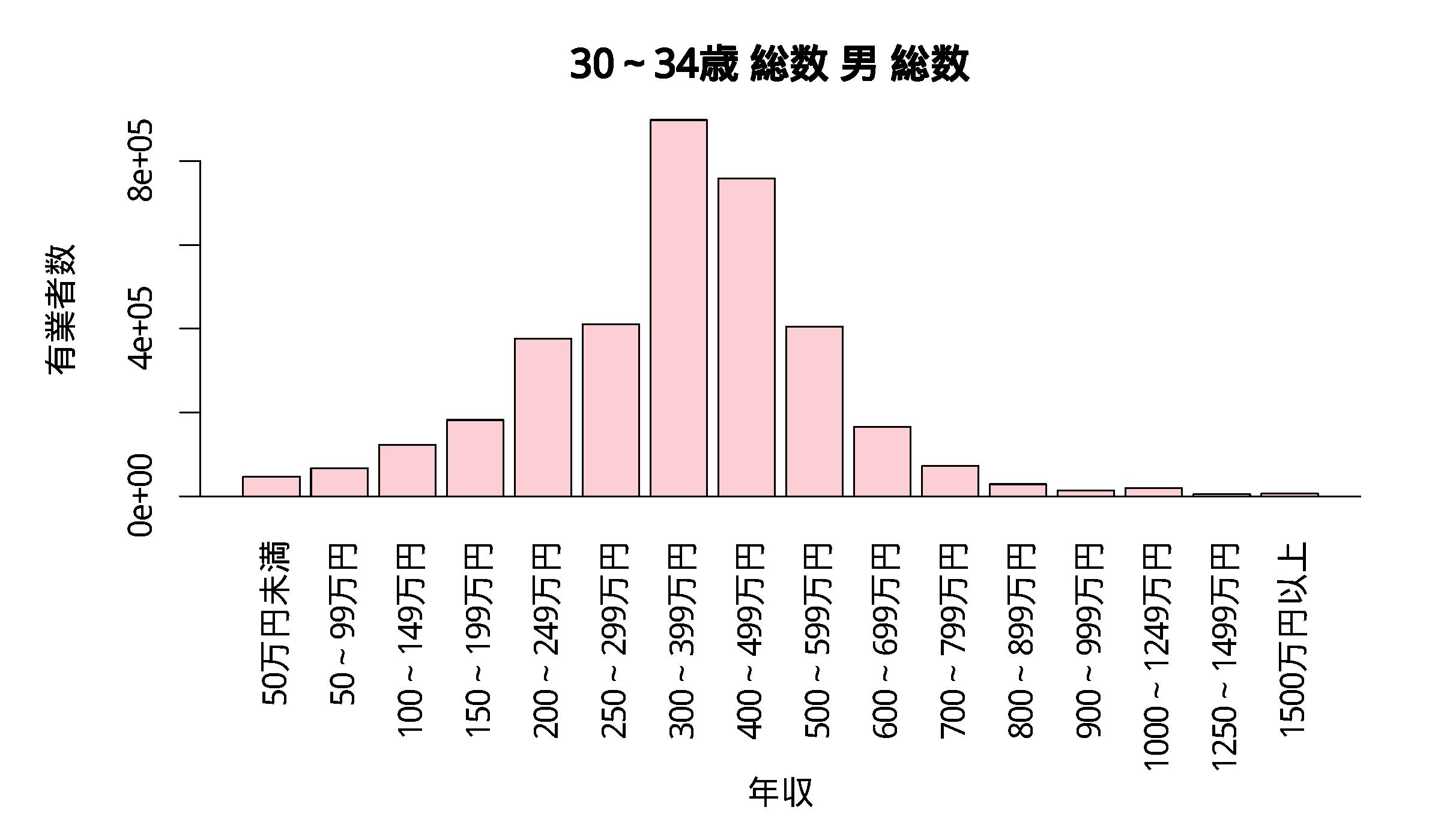 年収分布 30~34歳 総数 男 総数