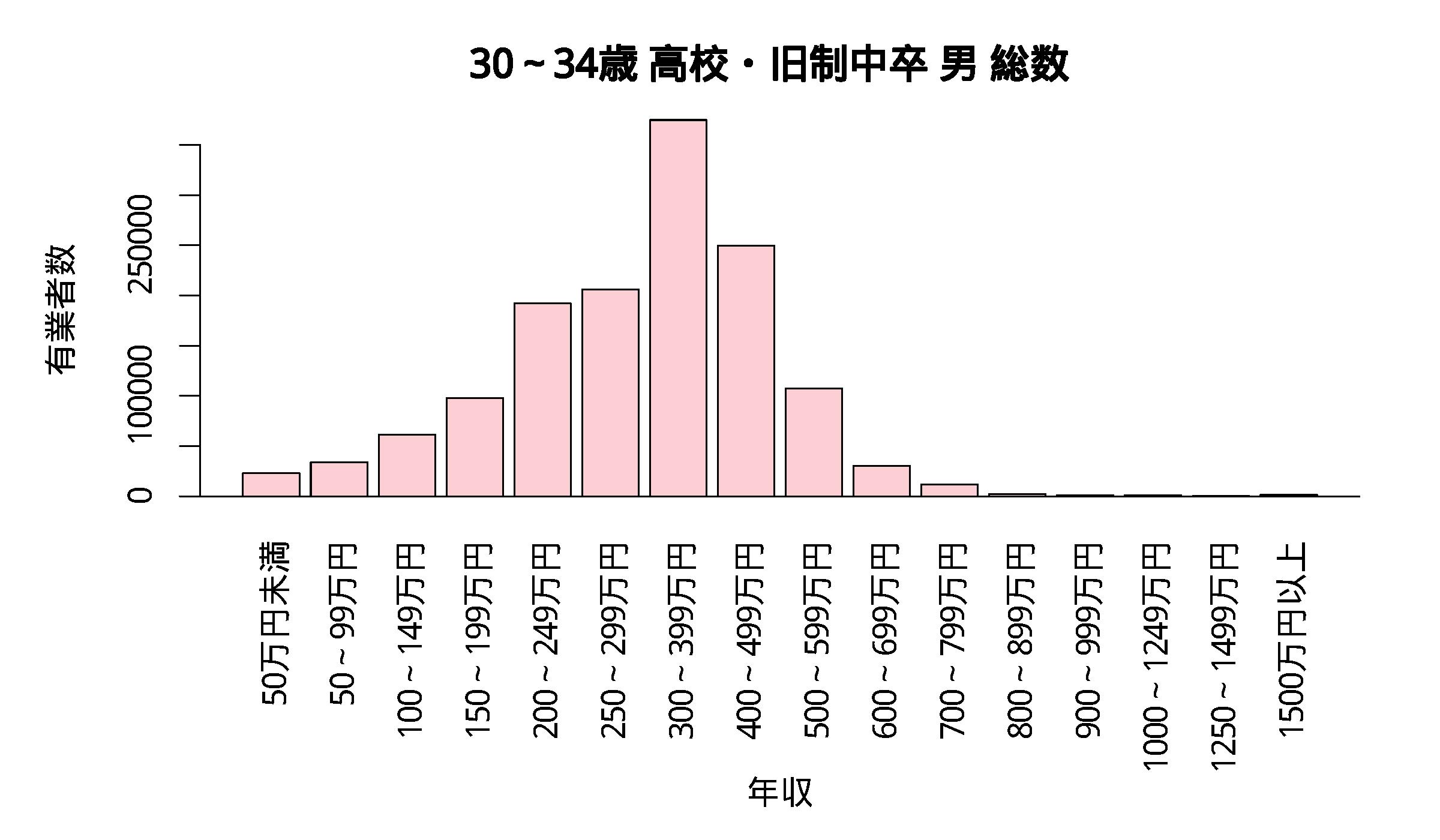 年収分布 30~34歳 高校・旧制中卒 男 総数