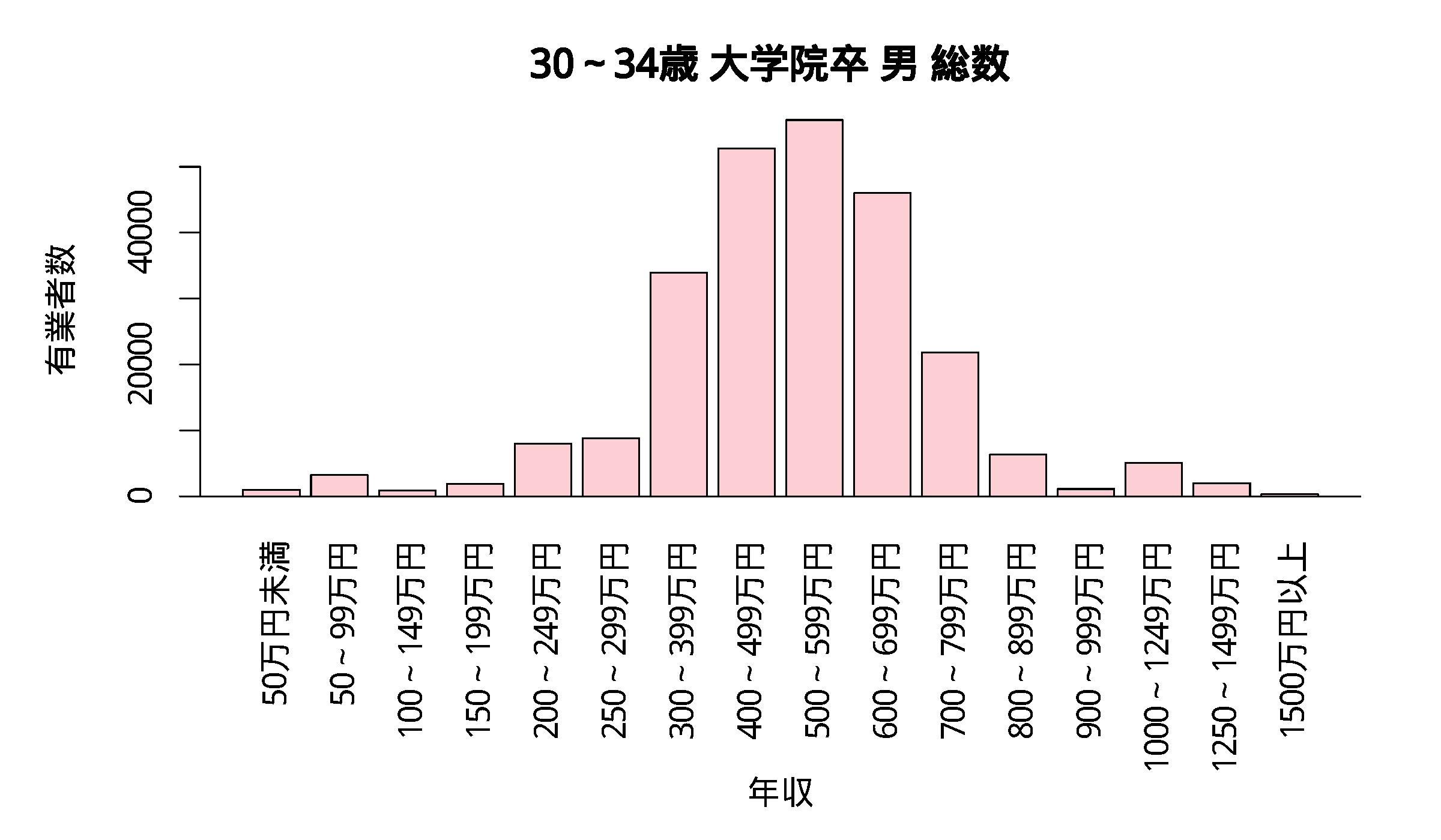 年収分布 30~34歳 大学院卒 男 総数