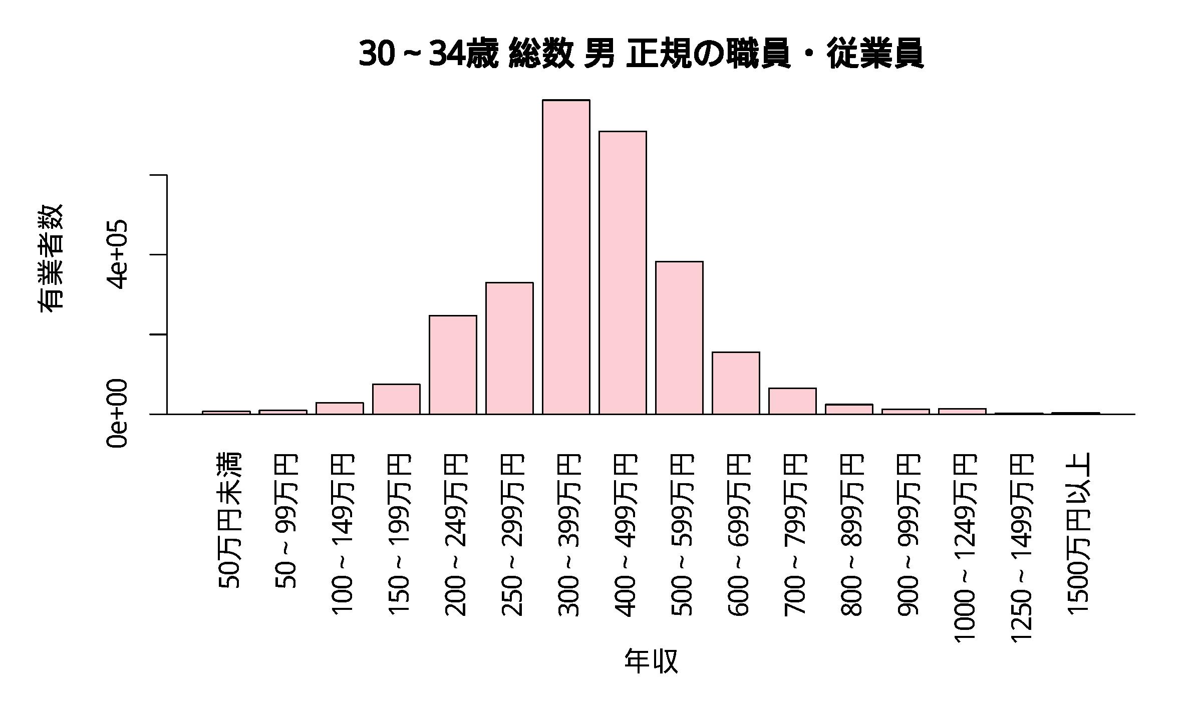 年収分布 30~34歳 総数 男 正規の職員・従業員