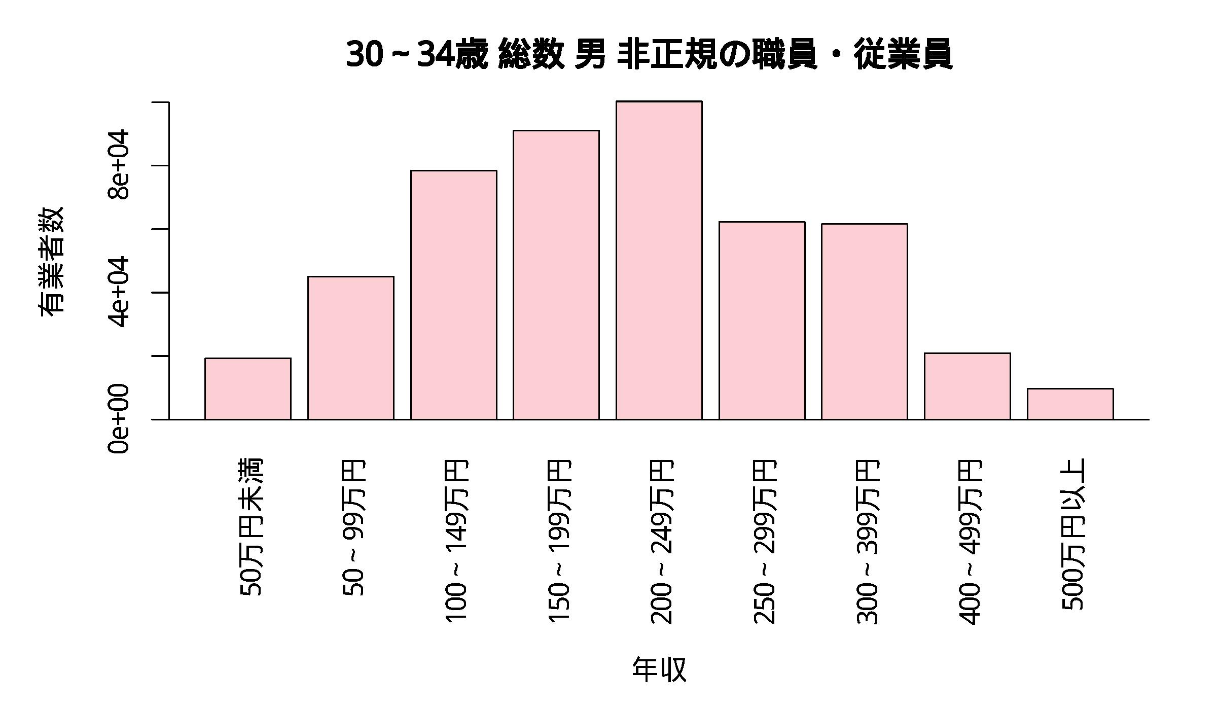 年収分布 30~34歳 総数 男 非正規の職員・従業員