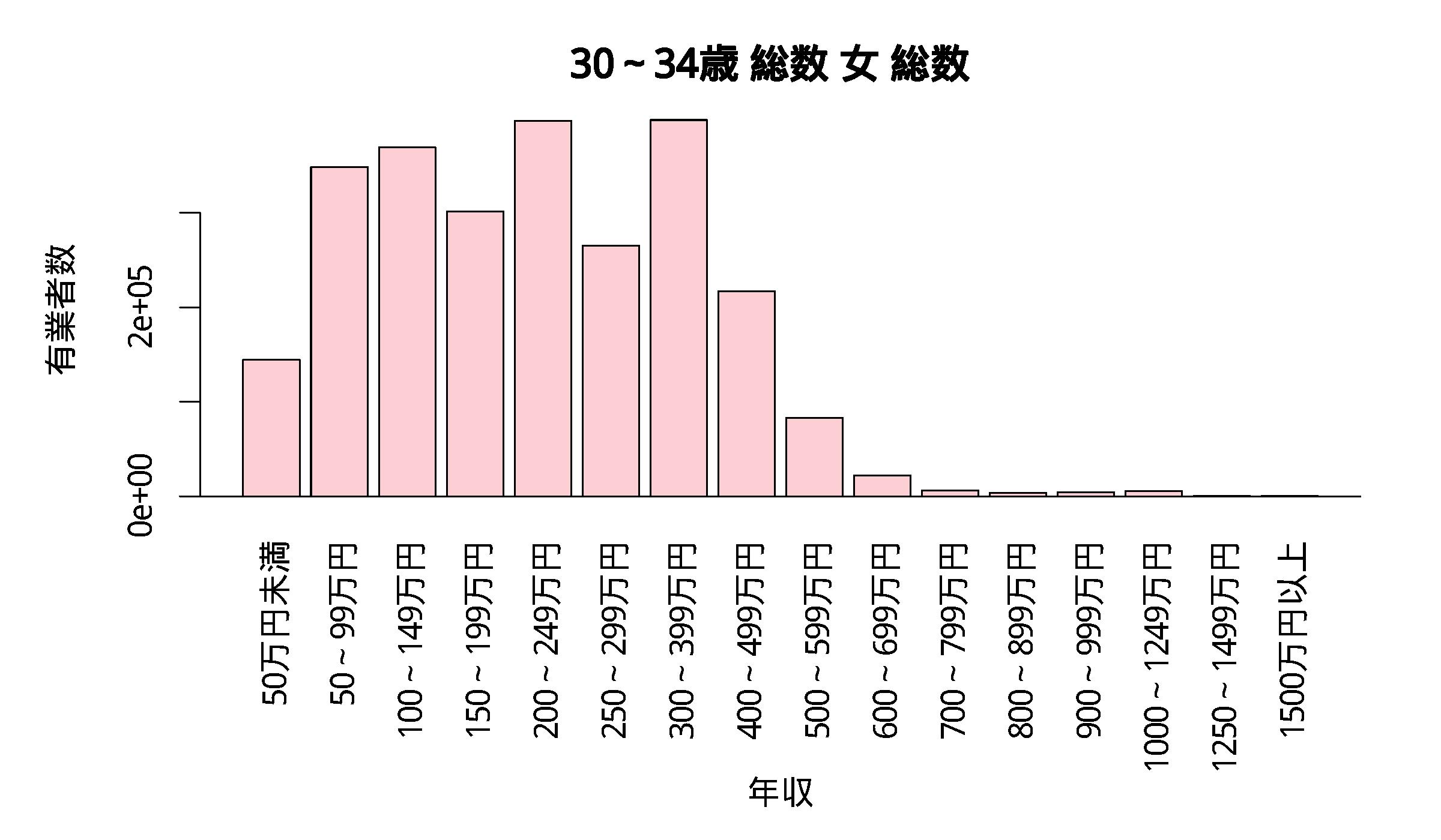 年収分布 30~34歳 総数 女 総数