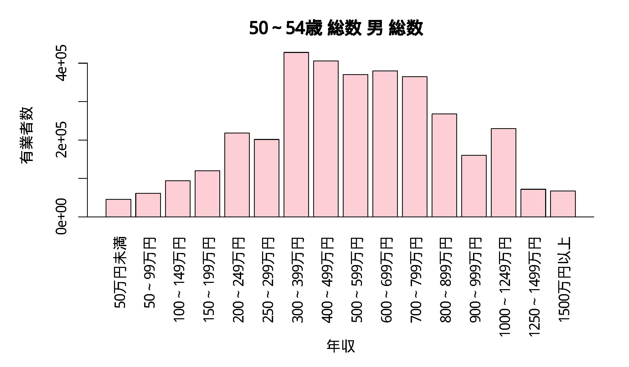 年収分布 50~54歳 総数 男 総数