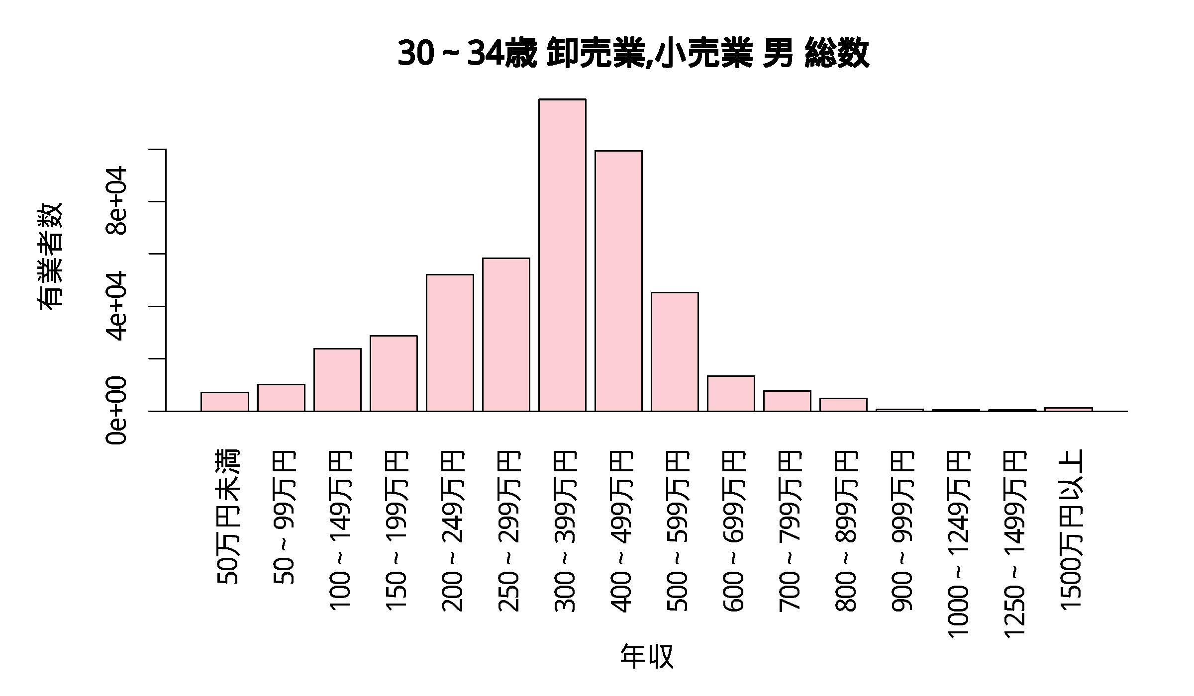 年収分布 30~34歳 卸売業,小売業 男 総数