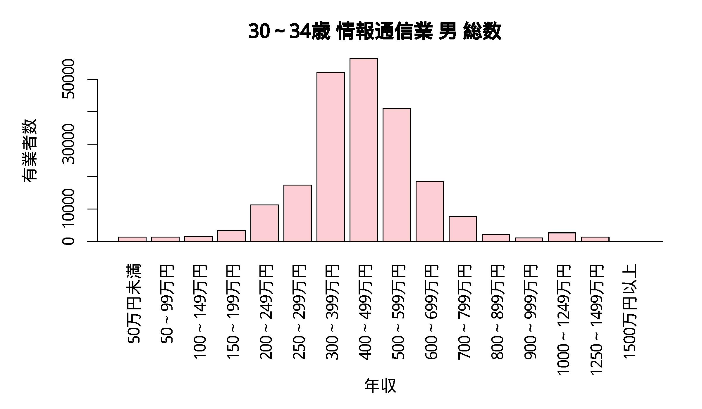 年収分布 30~34歳 情報通信業 男 総数