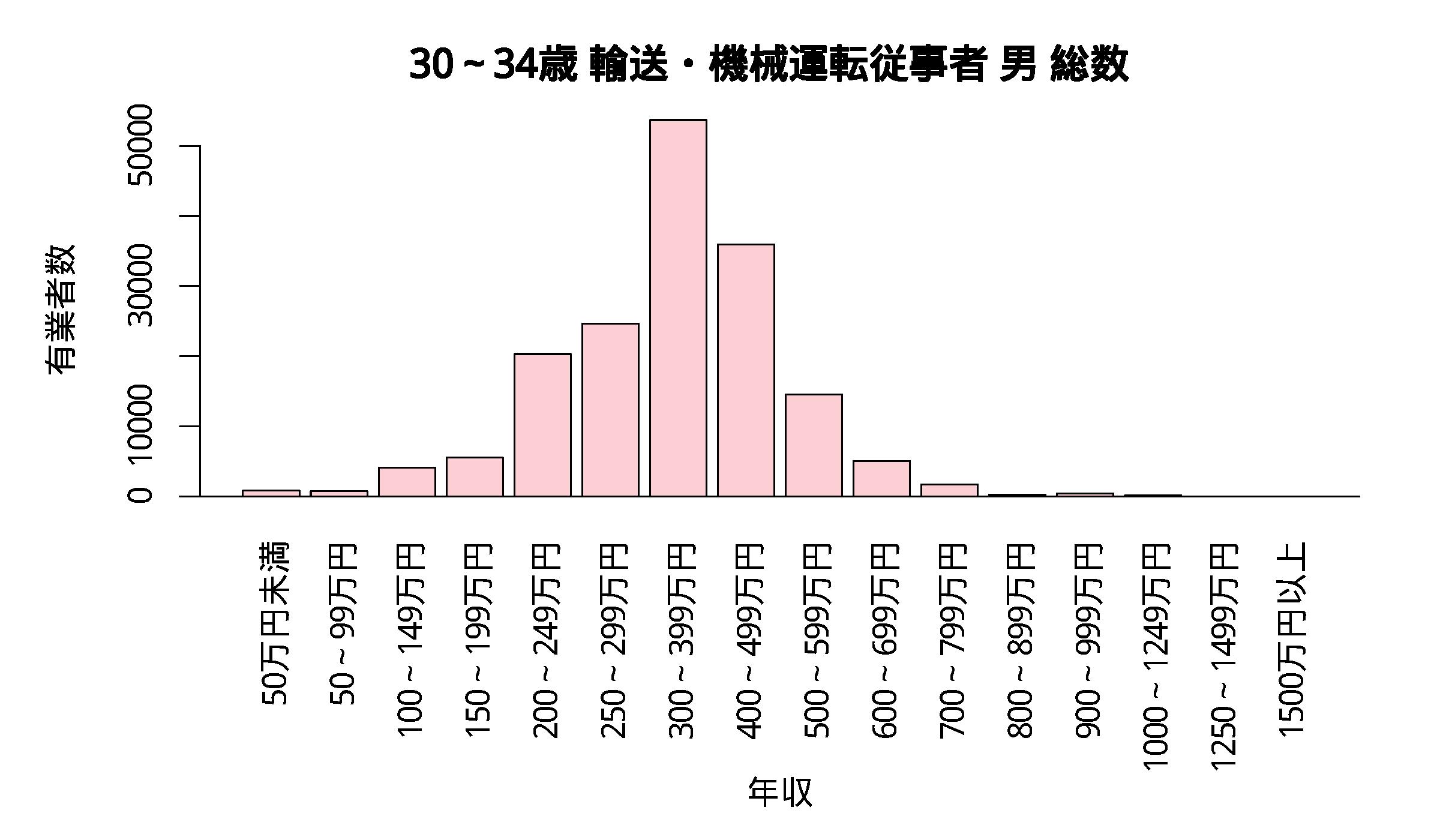 年収分布 30~34歳 輸送・機械運転従事者 男 総数