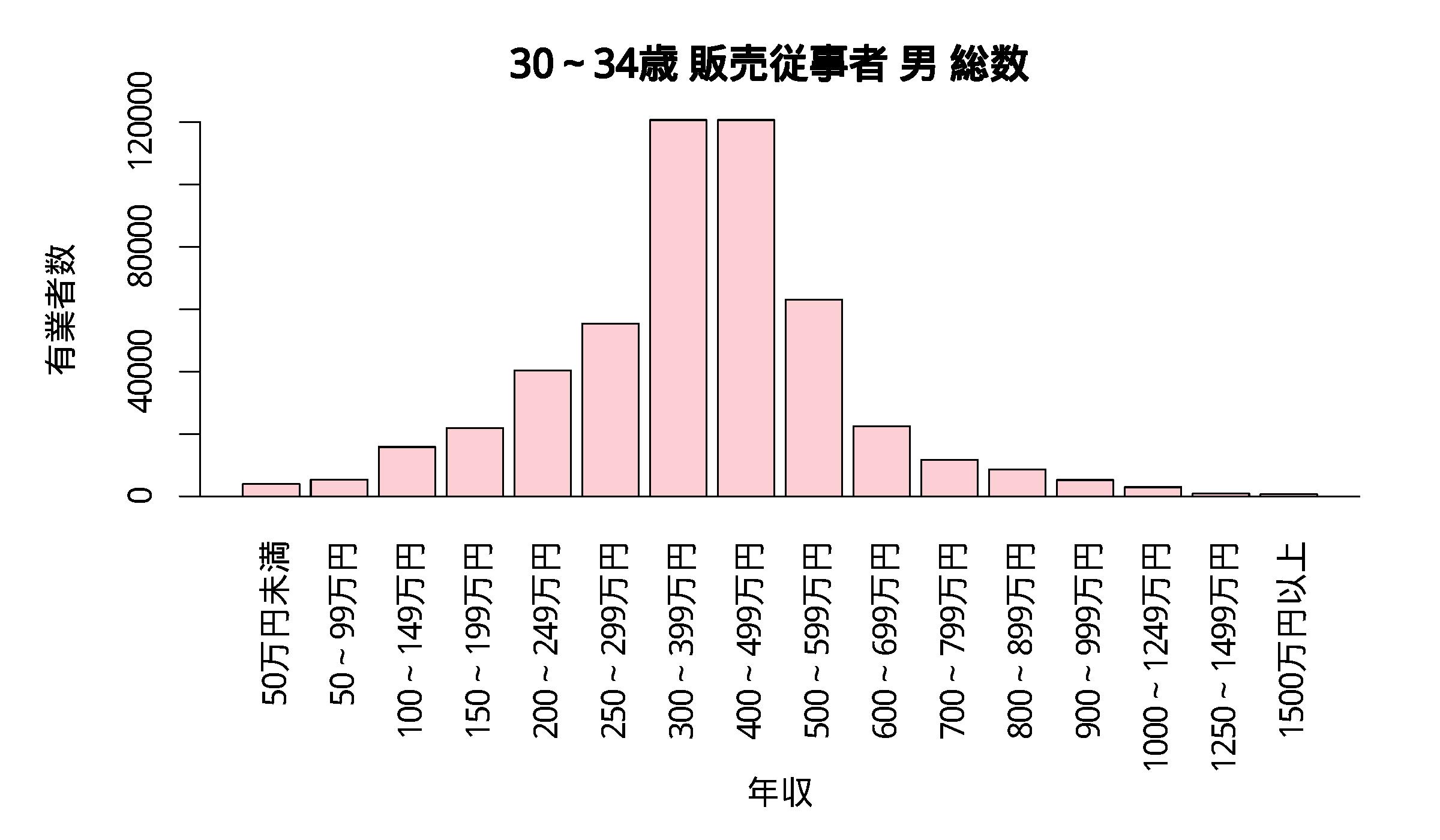 年収分布 30~34歳 販売従事者 男 総数