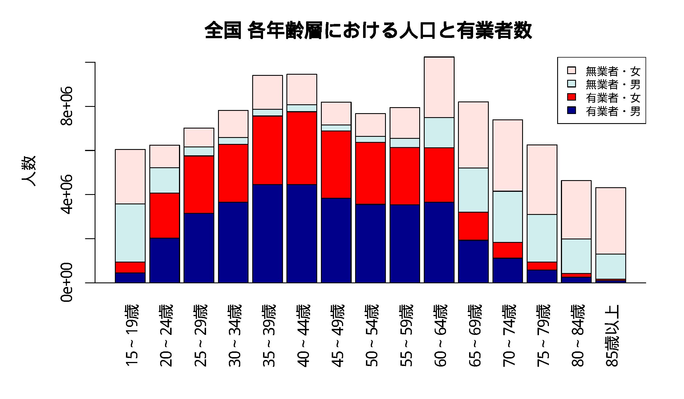 全国の年齢層別有業者数