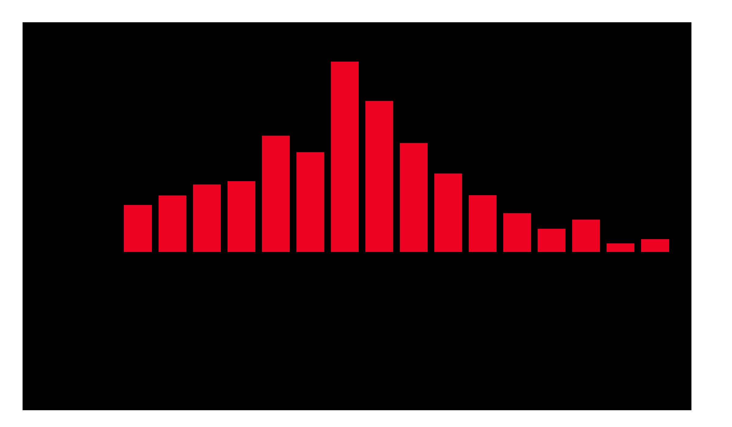 全国の年収分布 総数 男