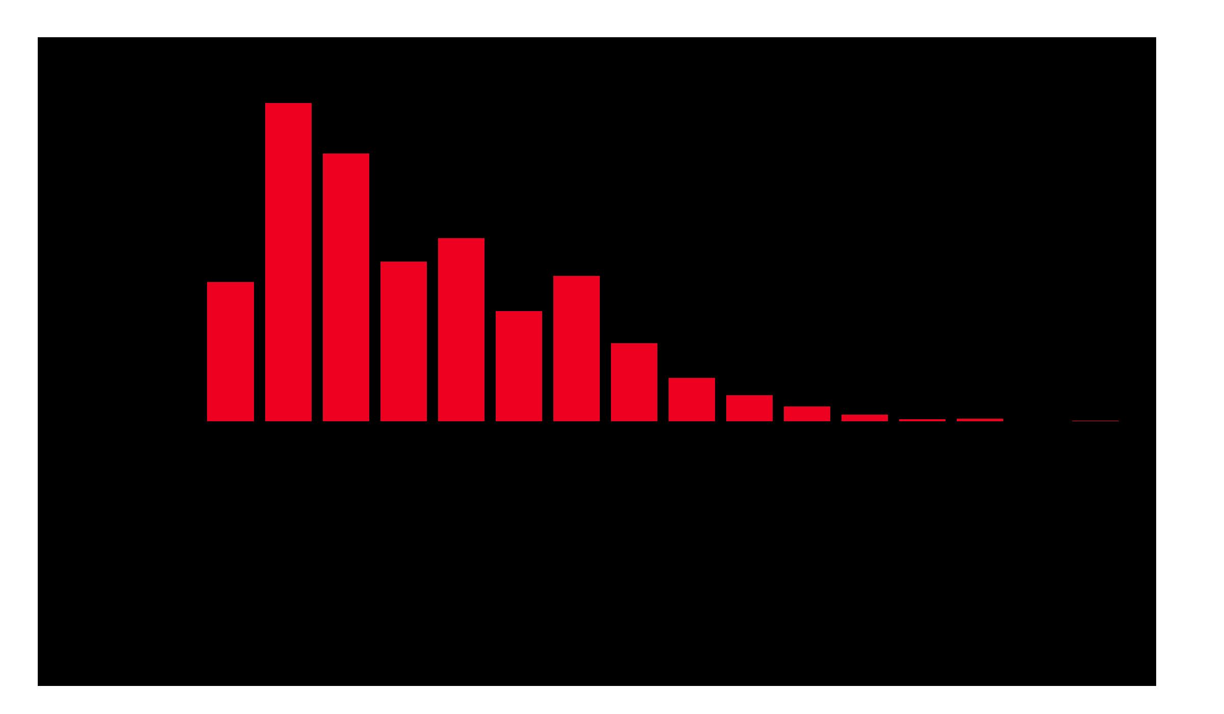 全国の年収分布 総数 女